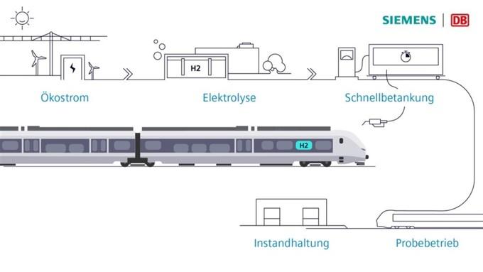 waterstof DB Siemens